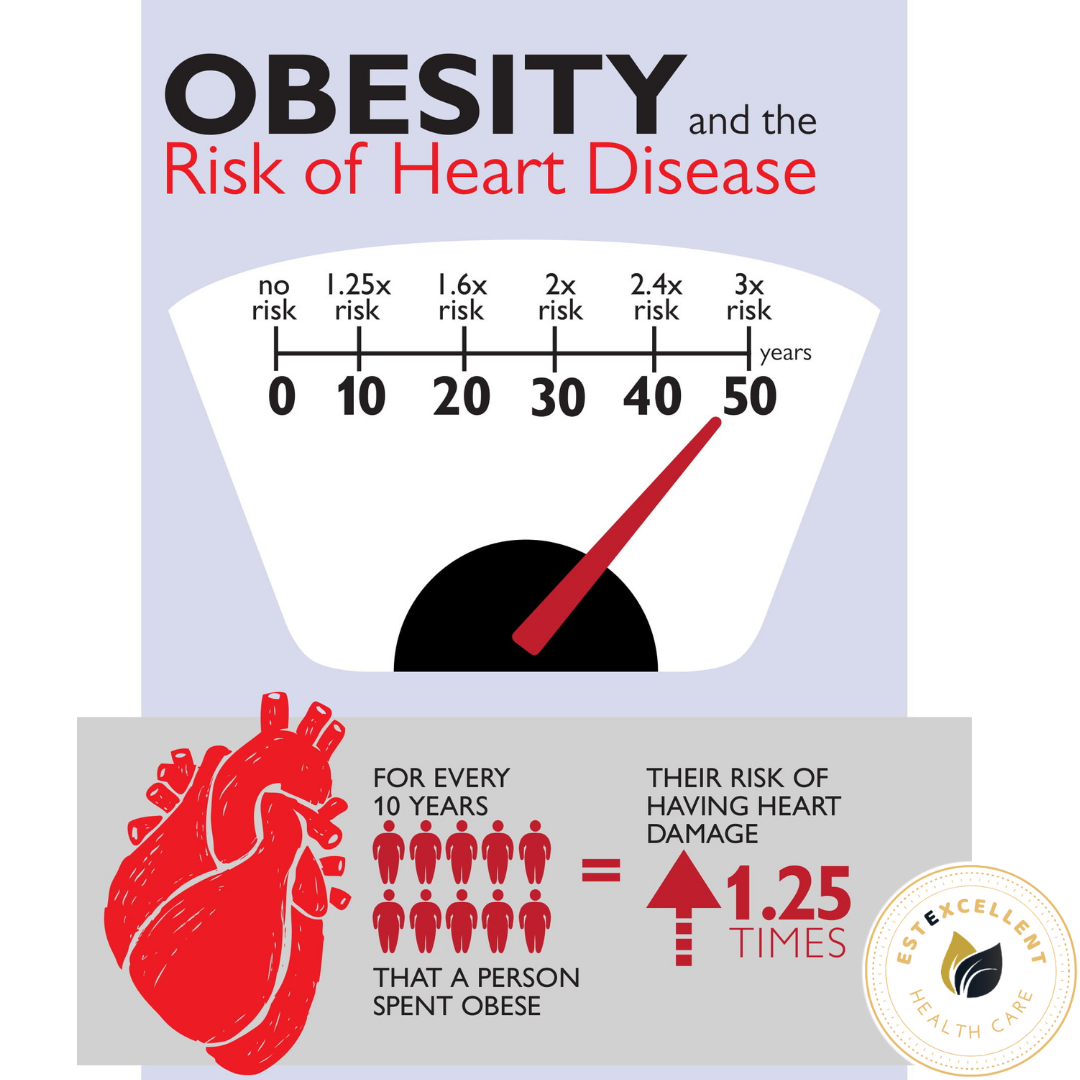 Diabetic and Obesity(Bariatric) Surgery
